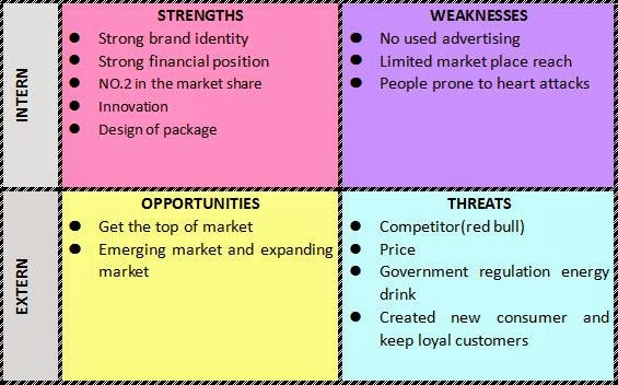 Sting energy drink swot analysis Research paper Example