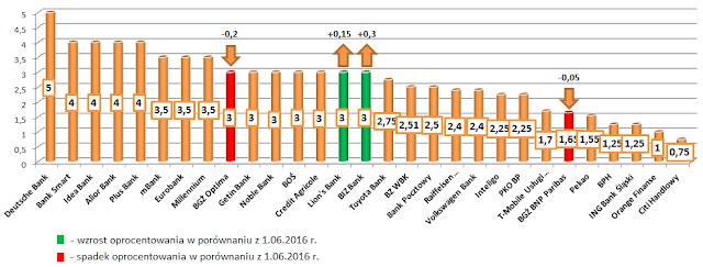 wykres najlepsze lokaty bankowe ranking lipiec 2016 roku