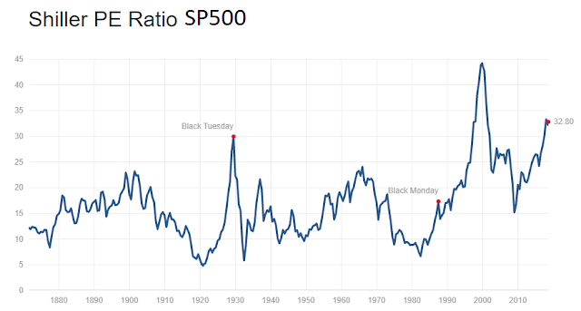 CAPE o PE10 Shiller SP500