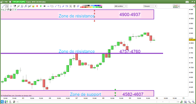 Plan de trade cac40 09/01/19 bilan