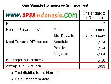 Interpretasi Uji Normalitas Kolmogorov-Smirnov dengan SPSS