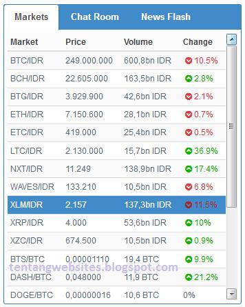 cara ikut investasi bitcoin