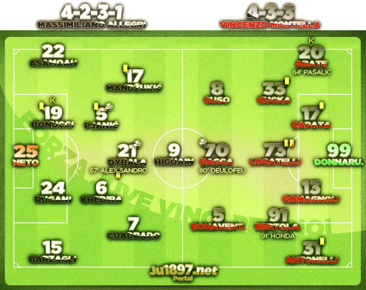 Coppa Italia 2016/17 / 1/4 finala / Juve - Milan 2:1 (2:0)