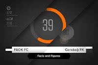 Στατιστικά στοιχεία για την αναμέτρηση ΠΑΟΚ - Καραμπάγκ