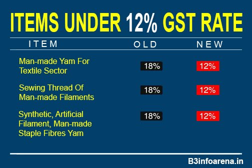 GST : Items Under 12% GST Rate