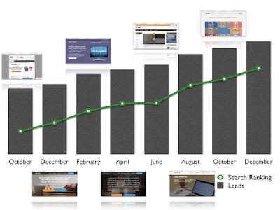 Digital Marketing Performance at BCL Technologies