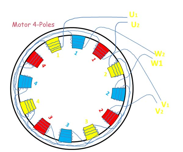 Poles Definition  Difference Of Electro Motor 2p And 4p
