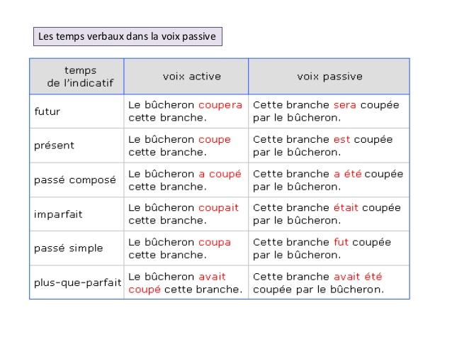 Le Petit Coin Du Francais B2 1 La Voix Passive