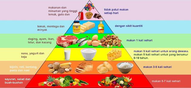 Jadual Pemakanan Seimbang dan diet