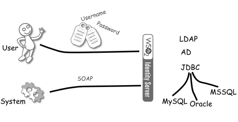 1. SOAP based authentication API