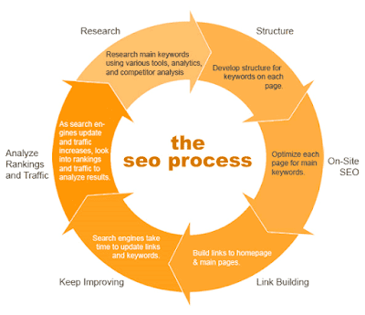 SEO Guide,Website Structure