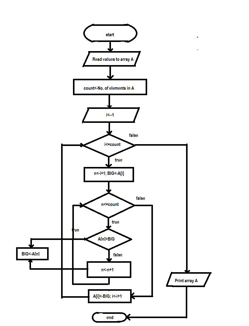 Our First flowchart : Compare Two Numbers | LEARN PROGRAMMING