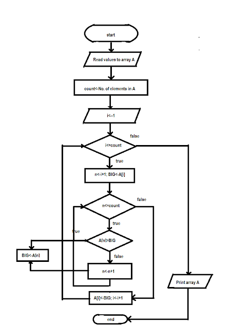 LEARN PROGRAMMING: FlowChart Basics: