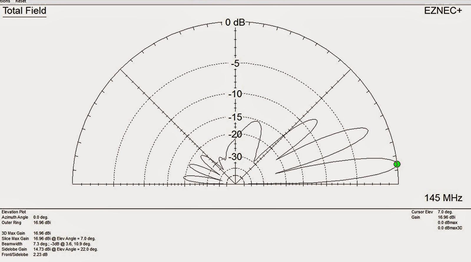 Anton's Funkperlen: Paralyse durch Analyse