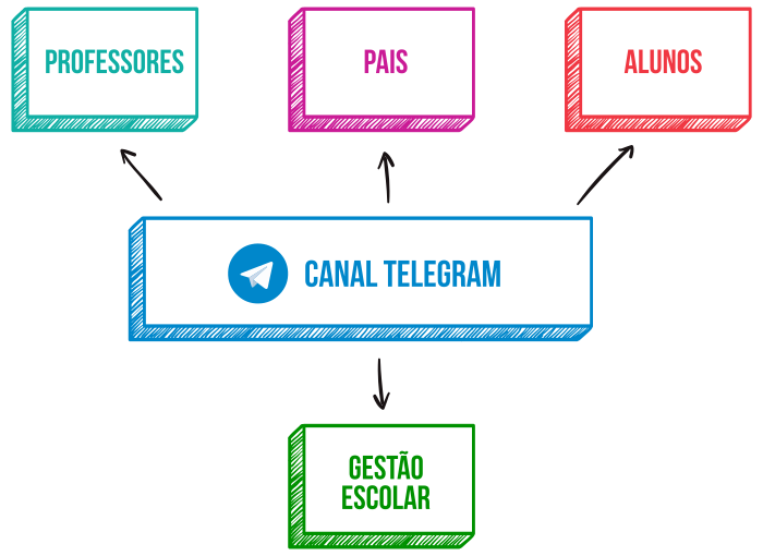 Organizar canais da escola no Telegram