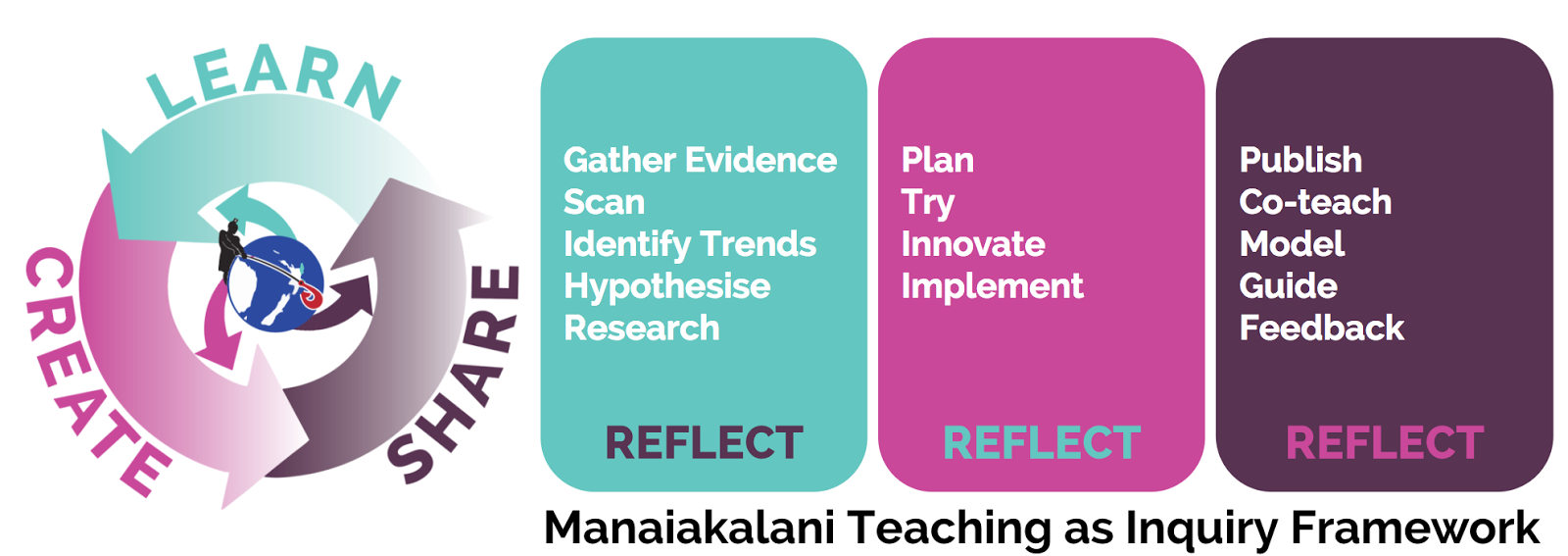 Inquiry Framework