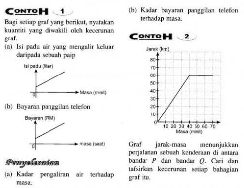 Nota Matematik Tingkatan 5 - Kecerunan dan Luas di Bawah