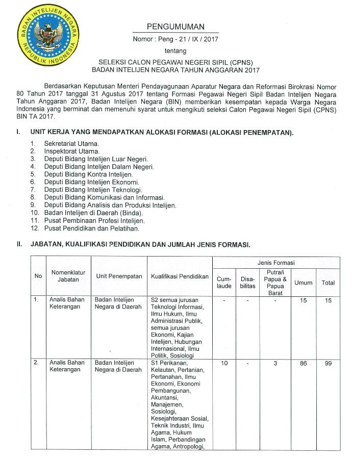 Lowongan CPNS Badan Intelijen Negara [199 Formasi]