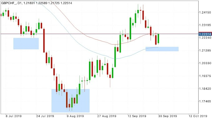Intraday Trading Ideas GBPCHF