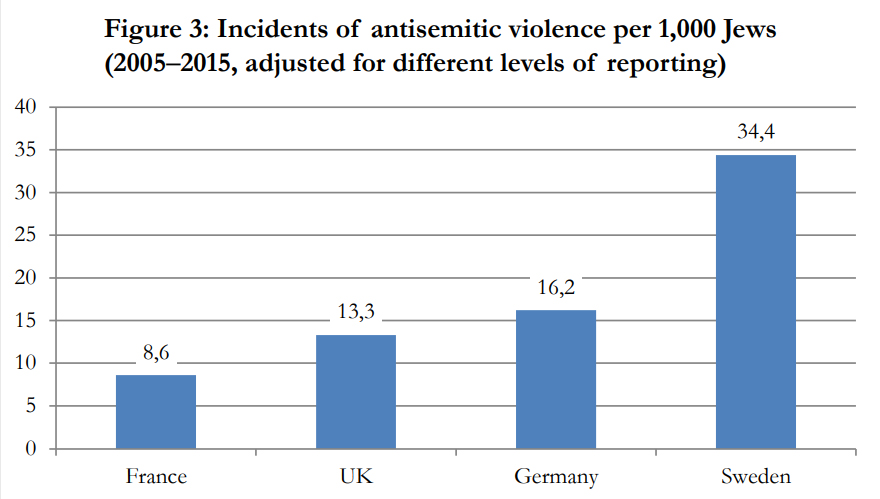 an analysis of the effects of anti semitism in the world With a far more diverse refugee population, we are unfortunately not immune to the effects of conflicts flaring up in different parts of the world when the anti-defamation league last tried to measure the support for anti-semitic views across the world.