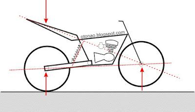 Suspensi belakang Sepeda Motor
