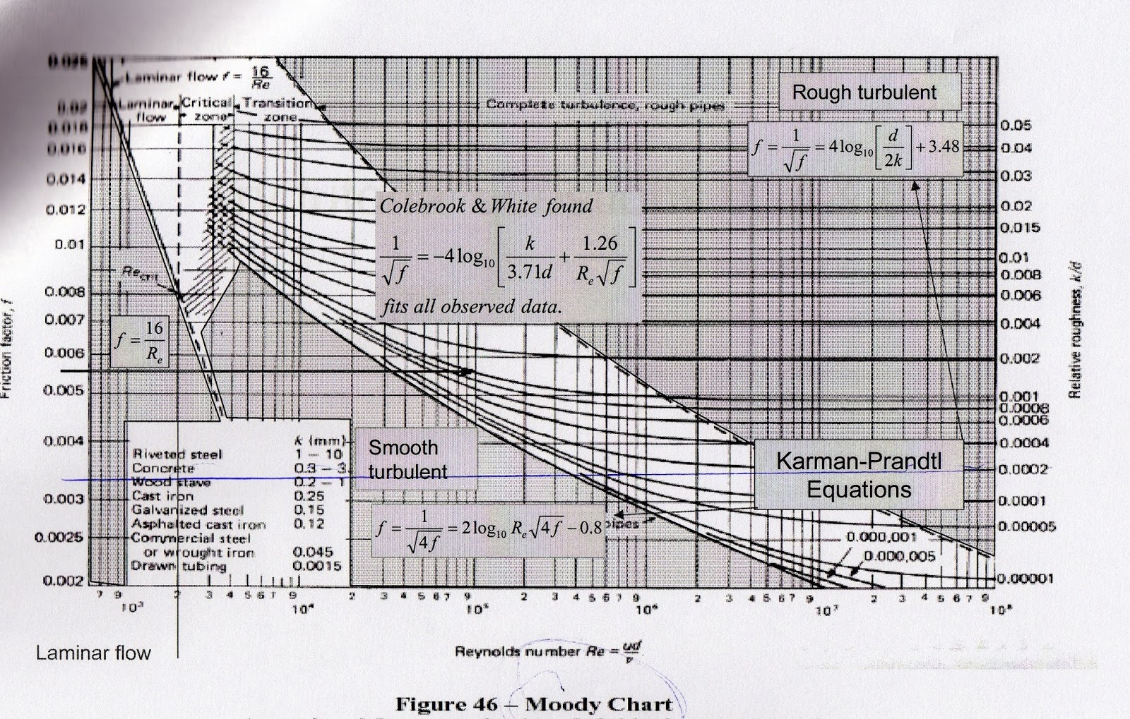 moody diagram english units frog head labeled friction factor piping elsavadorla