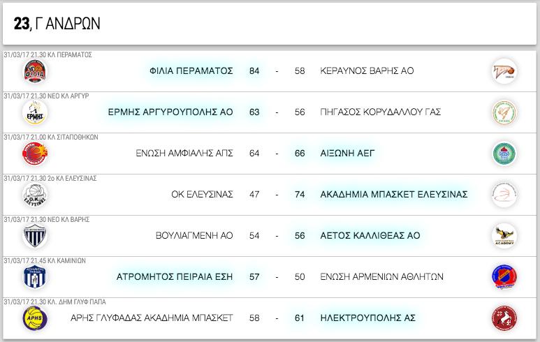 Γ ΑΝΔΡΩΝ, 23η αγωνιστική. Αποτελέσματα, επόμενοι αγώνες κι η βαθμολογία