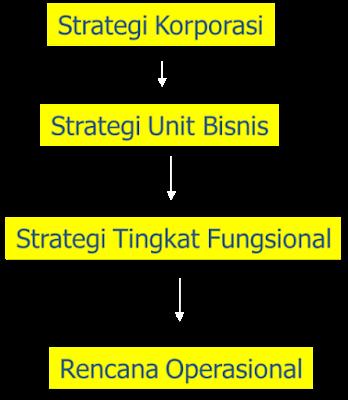 Hirarki Rencana Strategis