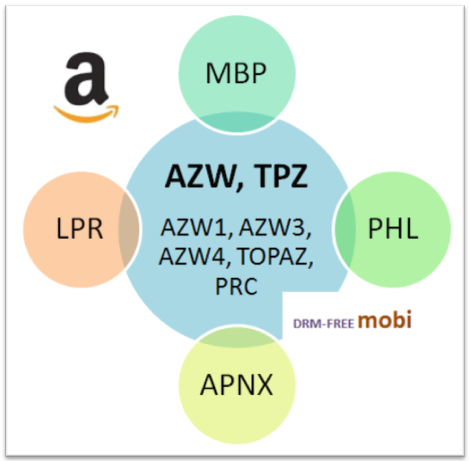 Kindle AZW, TPZ and the related PHL, MBP, APNX and LPR files | eBook