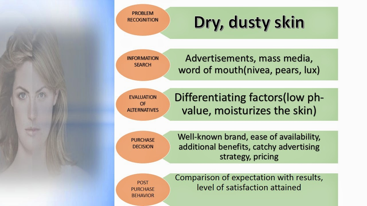 Dove soap: Consumer Decision Process