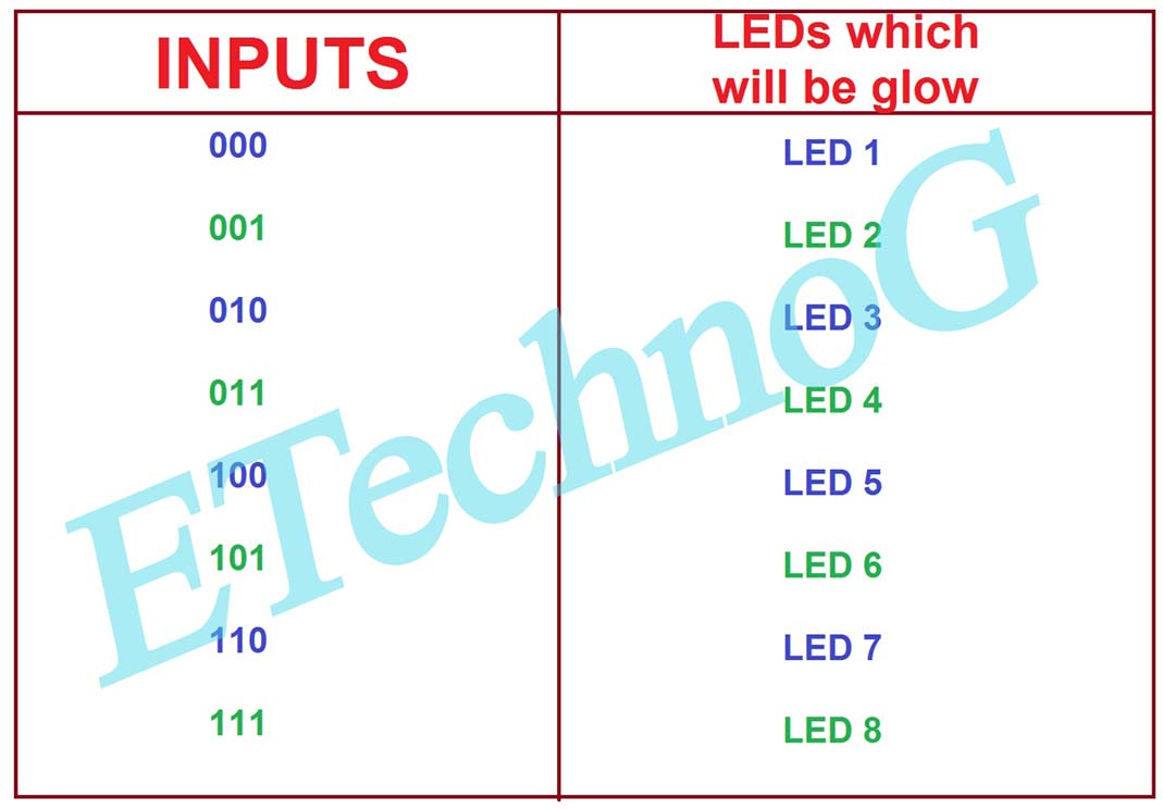 3 to 8 decoder circuit diagram. 3 to 8 decoder truth table.