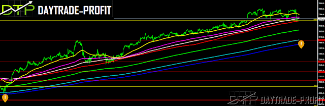 are we wittiness start of the pullback on markets or its  only a correction