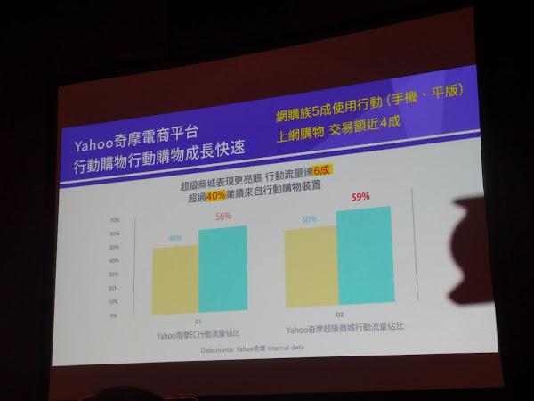 Yahoo奇摩行動裝置流量已大於PC