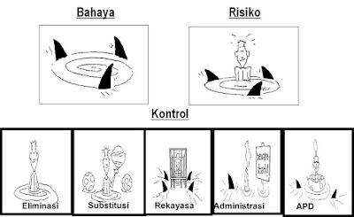 bahaya dan risiko
