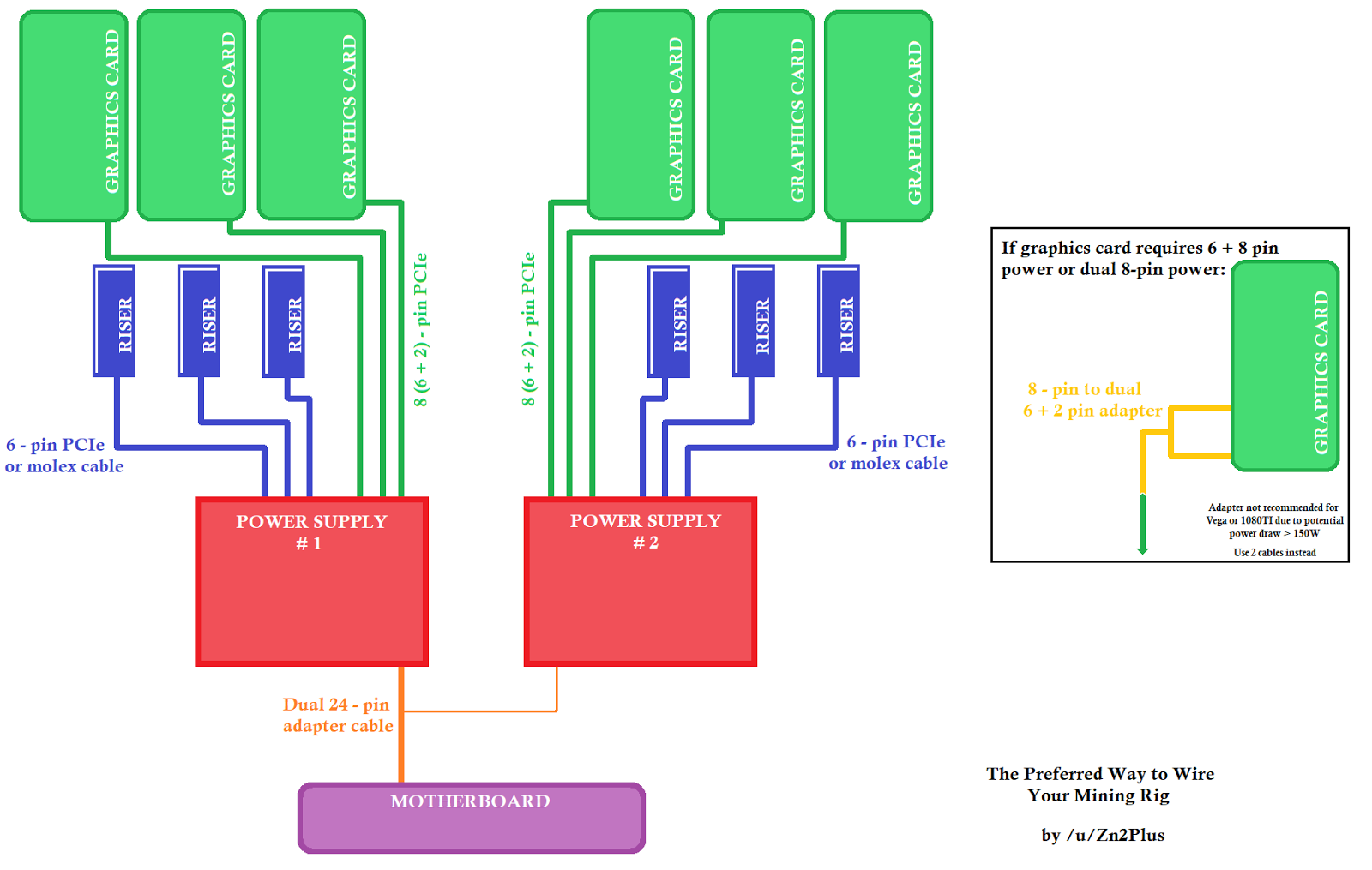 Free Nvidia Amd Gpu Mining Linux Os Baos Turnkey Pendrive Motherboard Diagram 2 Example Of The Proper Way To Power Cards Risers When Using Multiple Psus