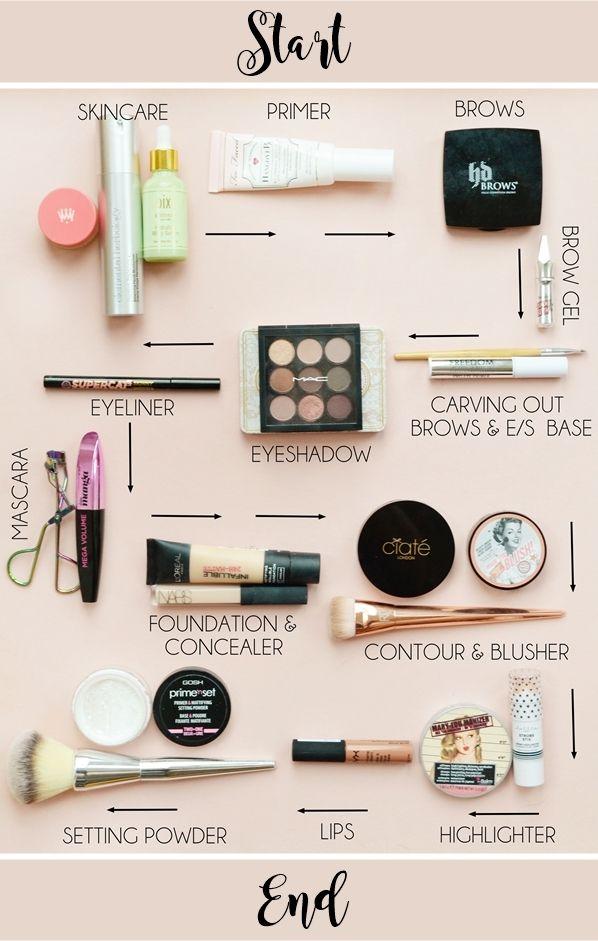 Makeup Start to End