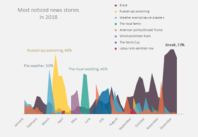 https://www.populus.co.uk/insights/2019/01/revealed-the-most-noticed-stories-of-2018/