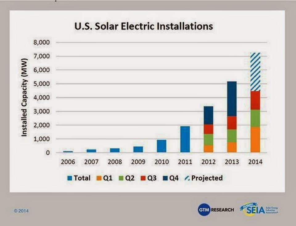 California saw three concentrated solar power plants come