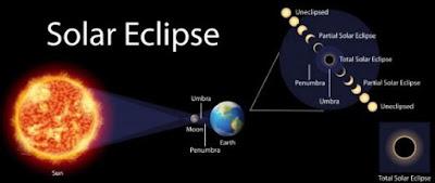 Gerhana Matahari Total - Fenomena Alam Paling Menakjubkan