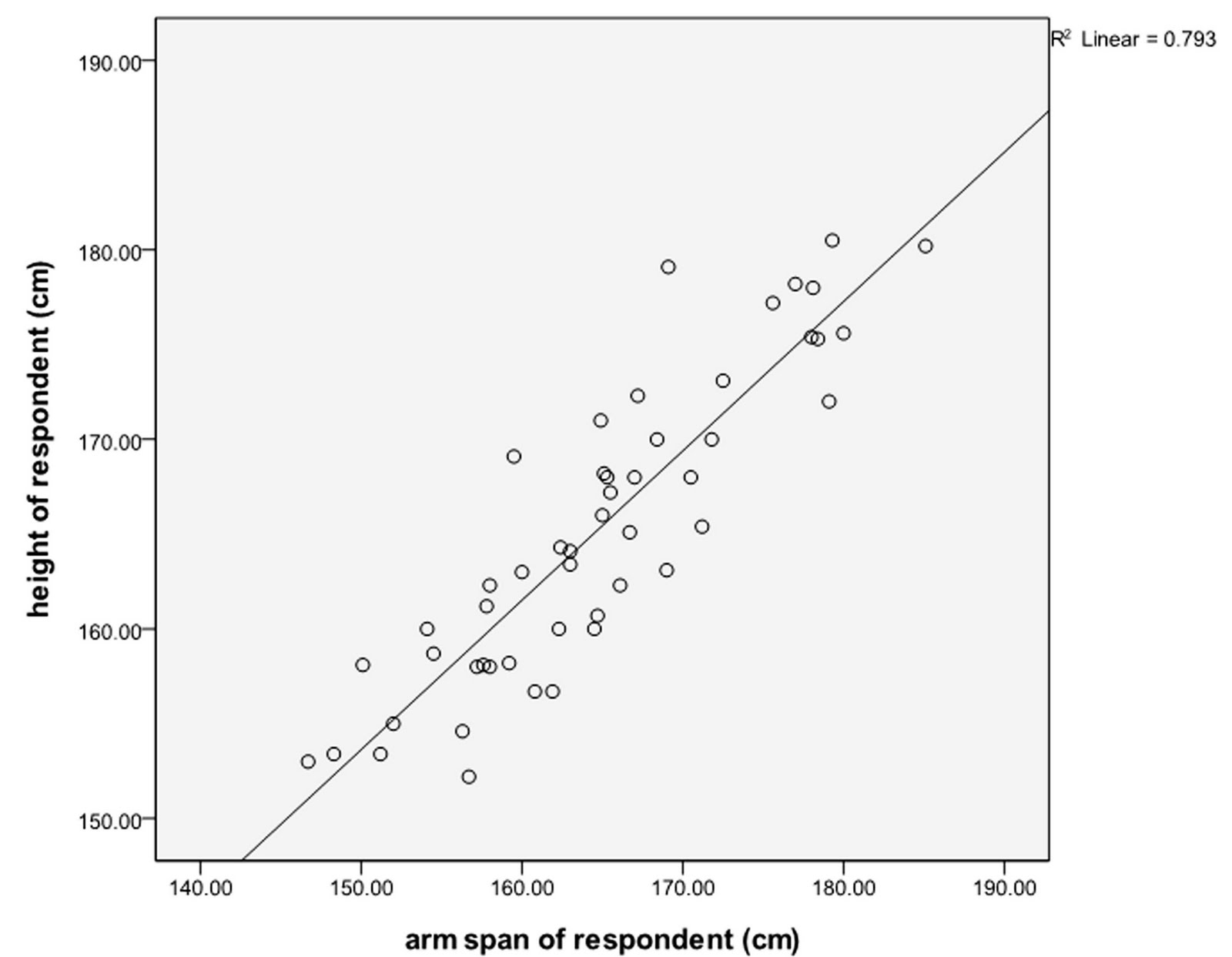define scatter diagram in statistics nissan almera wiring arm span vs height data analysis