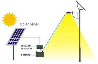 رسم لكيفية توصيل انظمة انارة الشورع الشمسية