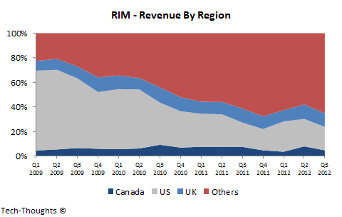RIM - Revenue by Region