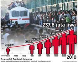 Pengertian Penduduk Indonesia