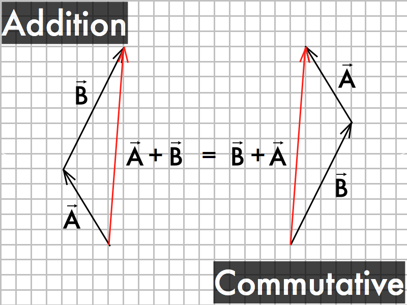 P-dog's blog: boring but important: Presentation: vector