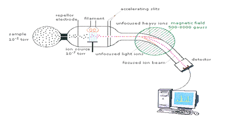 schematic diagram of mass spectrometer rosemount pressure transmitter wiring a review on pharmaceutical analysis spectroscopy pharmatutor