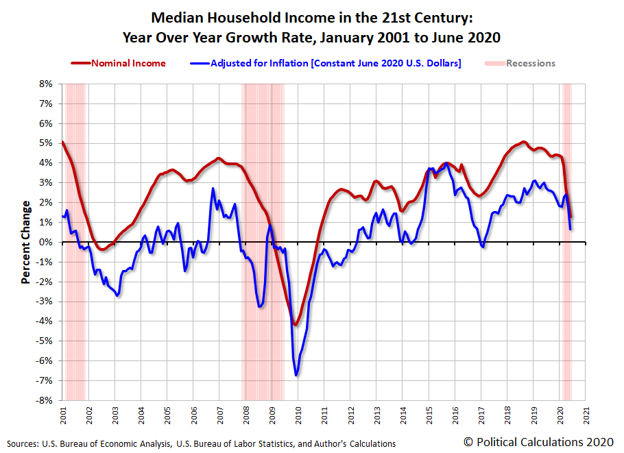 Median Household Income in the 21st Century: Year Over Year Growth Rate, January 2001 to June 2020