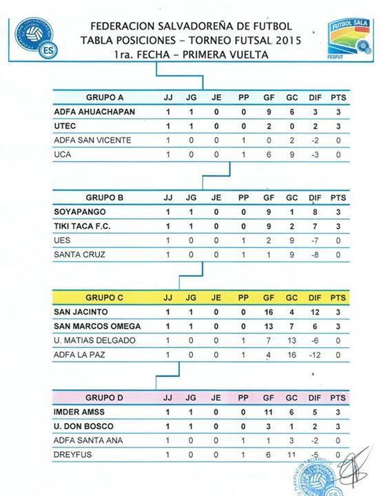 Imder 11 – 6 Dreyfus Don Bosco 3 – 1 Santa Ana e9aecc7094c08