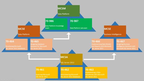 Ashok Kumar SQL Development and DBA Adminstrations Techi Blog : SQL ...