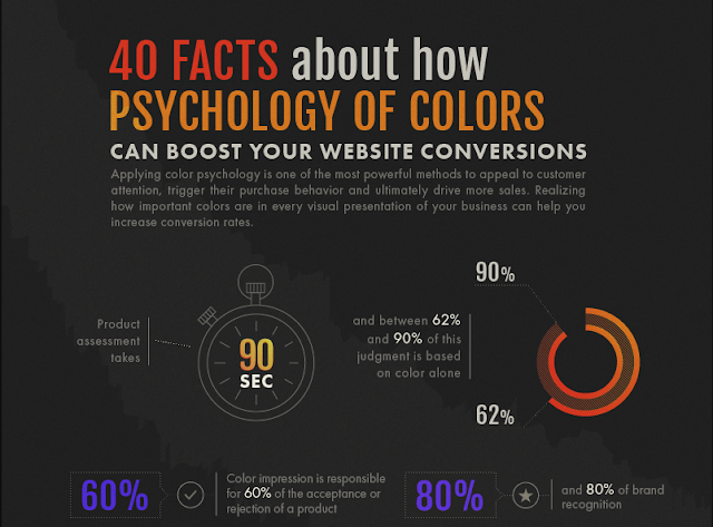 The importance of color for Web Design and Branding