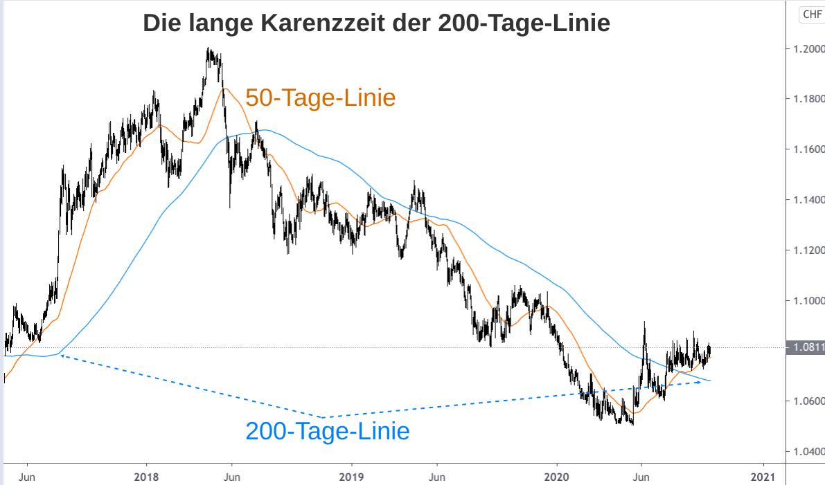 Euro-Franken-Kurs Entwicklung 2017 bis 2020 mit Auf und Ab der 200-Tage-Linie